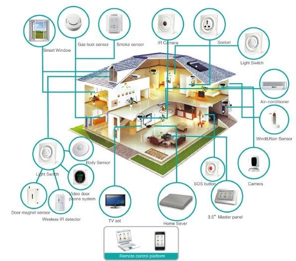 Smart_Home_d