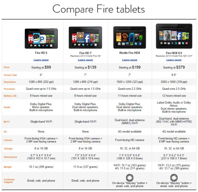 Amazon Tablety porównanie