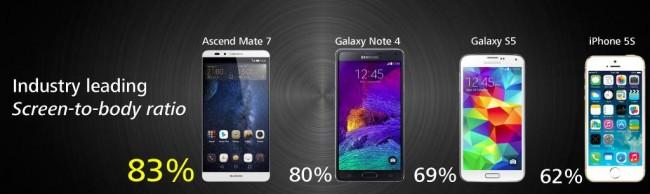 Huawei Ascend Mate 7 Ekran