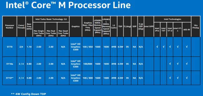 Intel Core M 2
