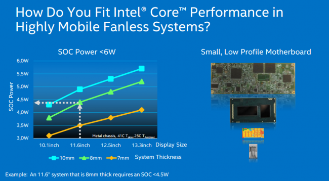 Intel Core M 5