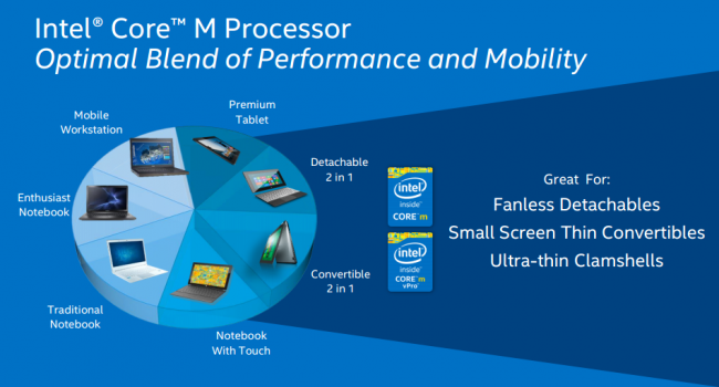 Intel Core M 6