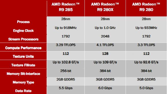 Radeon R9 specs