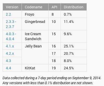 android fragmentacja wrzesień 2014 1