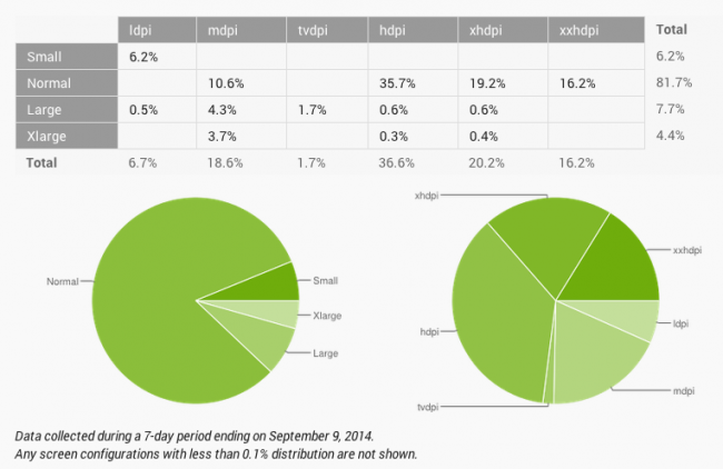 android fragmentacja wrzesień 2014 3