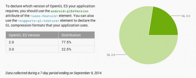 android fragmentacja wrzesień 2014 4