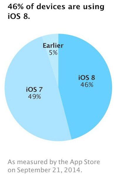 app-store-ios-8-adoption-1
