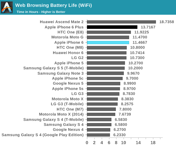 Benchmark: Apple iPhone 6 bateria; AnandTech