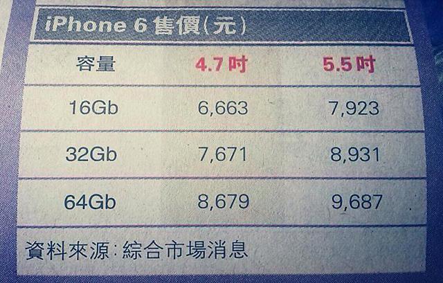 iphone 6 cena