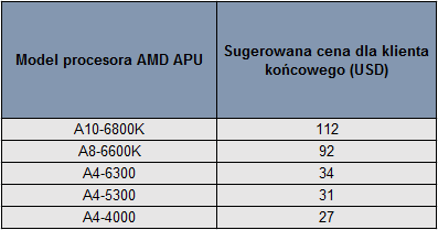 APU AMD ceny 2