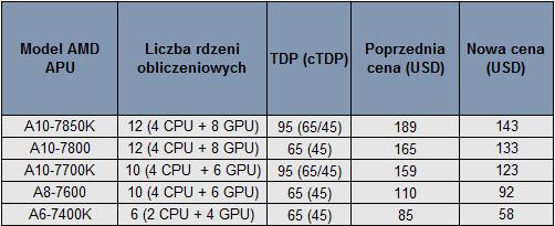 APU AMD ceny
