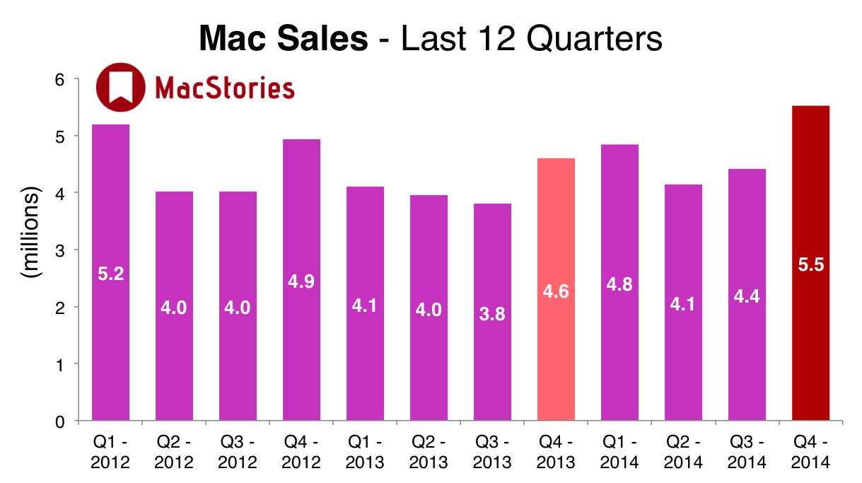 Apple, 3rd, Mac