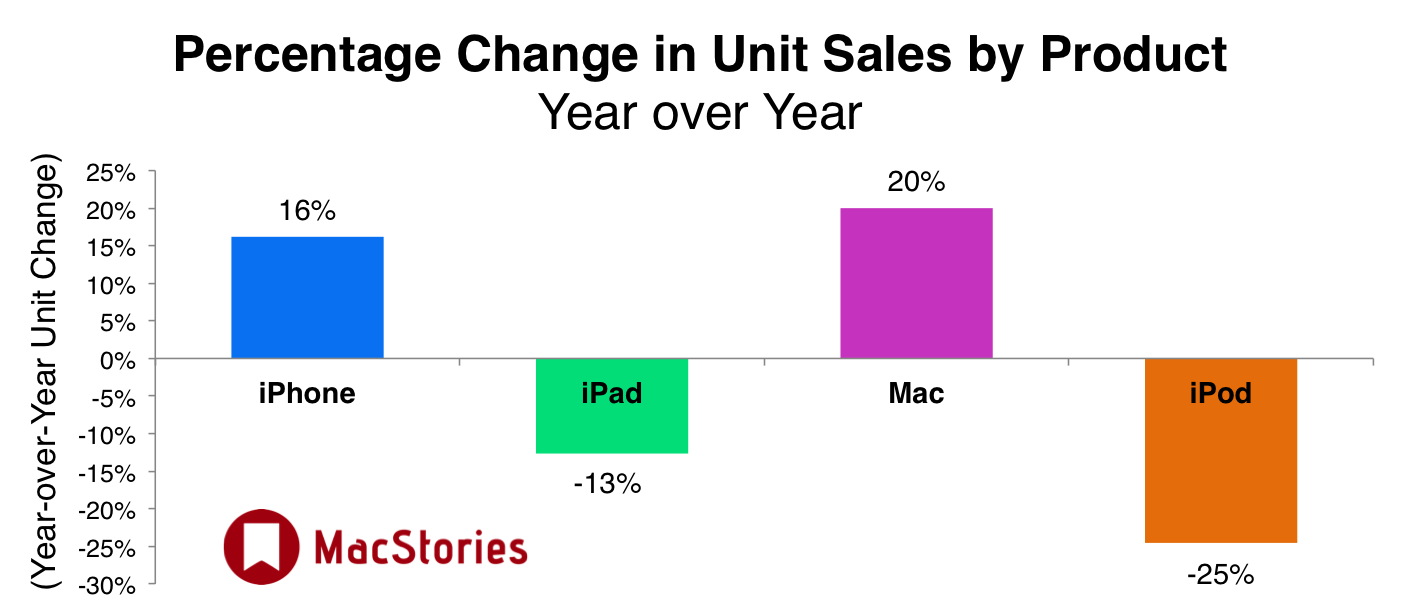 Apple, 3rd, Product Line