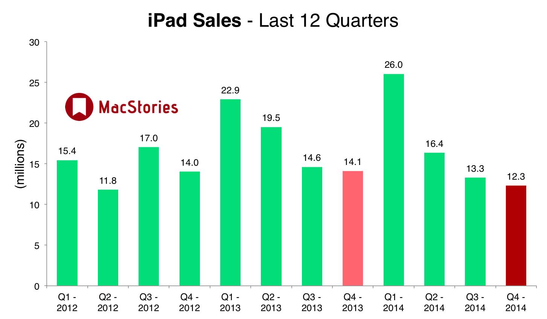 Apple, 3rd, iPad