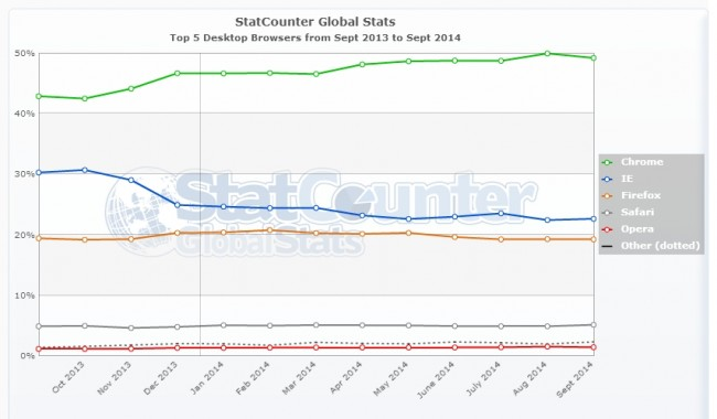 StatCounter-browser-ww-monthly-201309-201409 (1)
