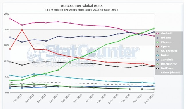 StatCounter-browser-ww-monthly-201309-201409