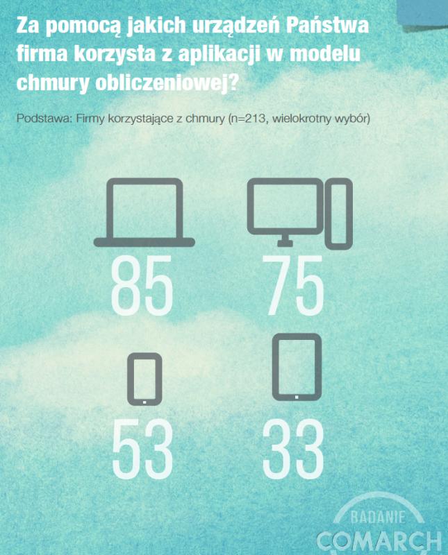 badanie comarch cloud 11