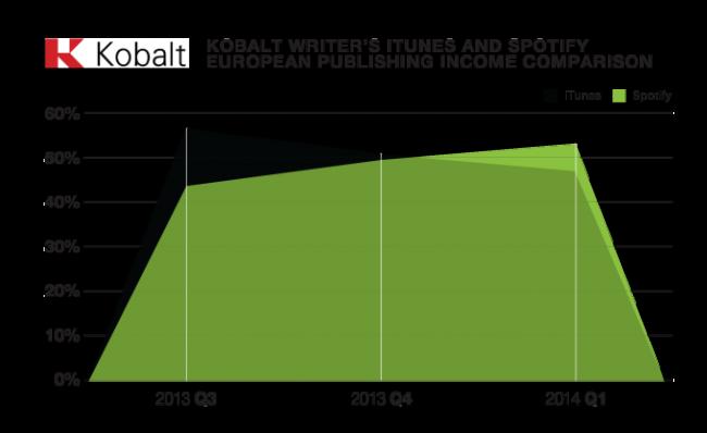 przychody z iTunes i Spotify