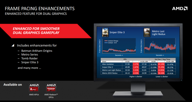 AMD Catalyst Omega 3