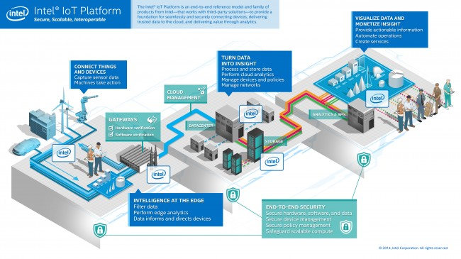 Intel IoT Platform (1)