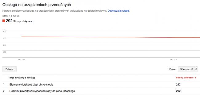 Raport Obsługa na urządzeniach przenośnych w Narzędziach dla Webmasterów.