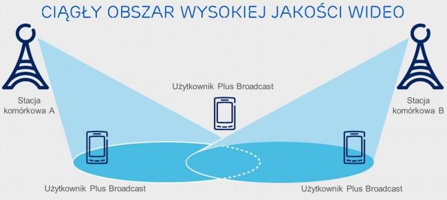 LTE_Broadcast_