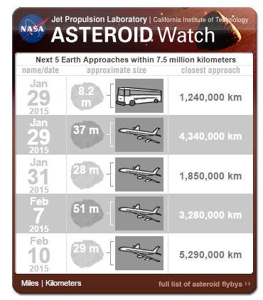 asteroidwatch