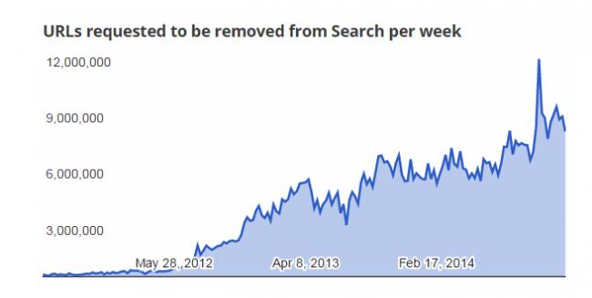 google-usuwanie-linków-piractwo