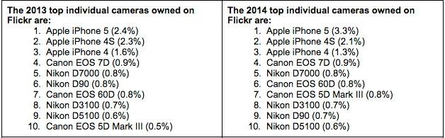 ranking-aparatow-flickr-2014-1