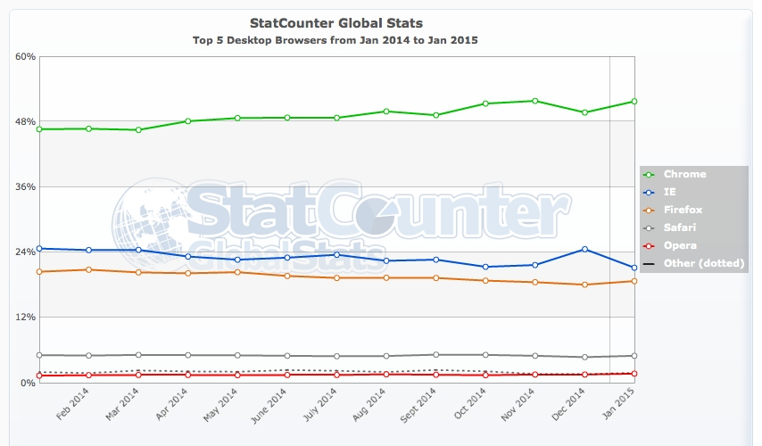 StatCounter-browser-ww-monthly-201401-201501