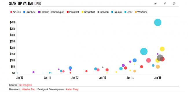 how-startups-grow