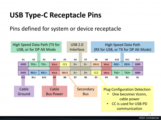 USB typu C