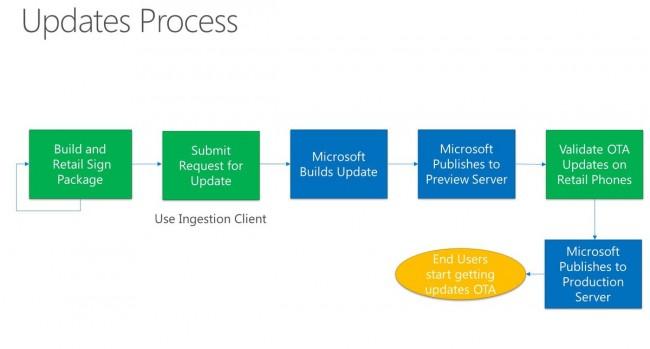 windows-10-update-process