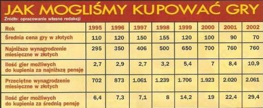 Nie tylko Wiedźmin. Historia polskich gier komputerowych 3