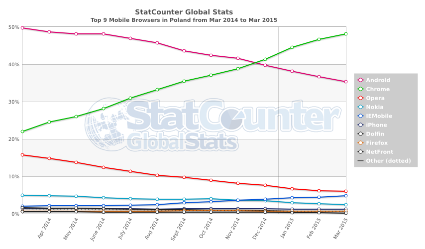 StatCounter-browser-PL-monthly-201403-201503-3
