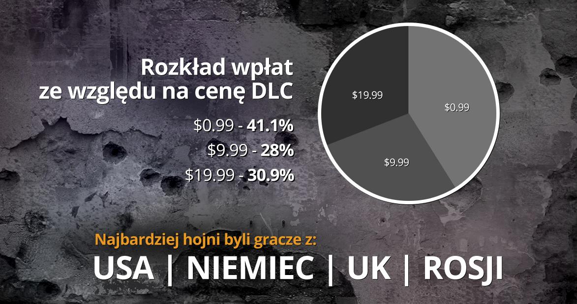 this-war-of-mine-infografika-3