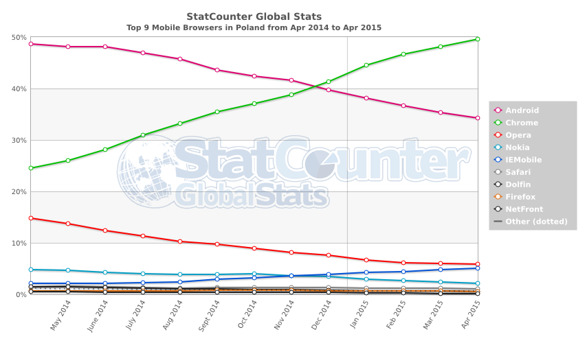 StatCounter-browser-PL-monthly-201404-201504-2