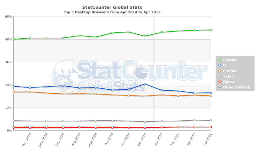 StatCounter-browser-ww-monthly-201404-201504