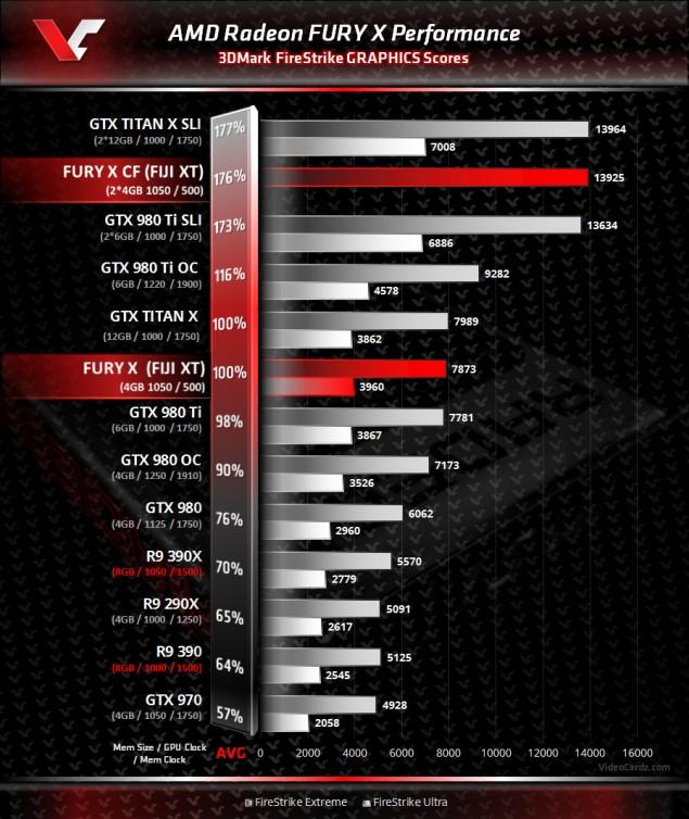 AMD-Radeon-Fury-X-3DMark-Benchmark-635x754