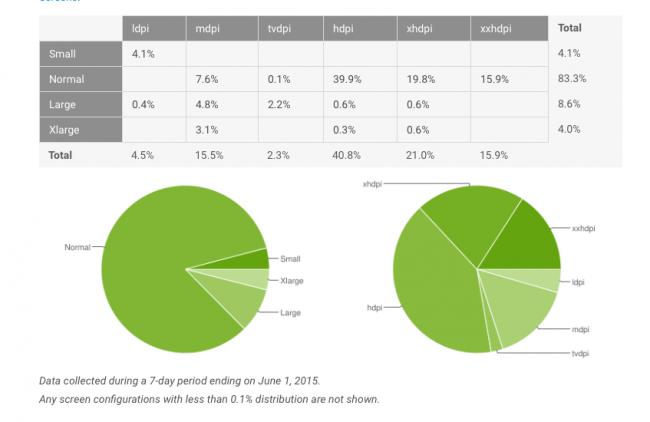 android-lollipop-fragmentacja-maj-2015-3