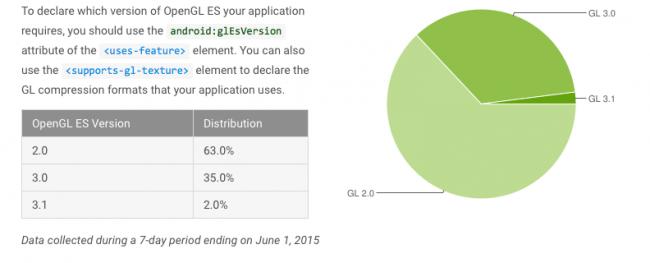 android-lollipop-fragmentacja-maj-2015-4