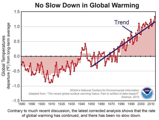 globalne-ocieplenie