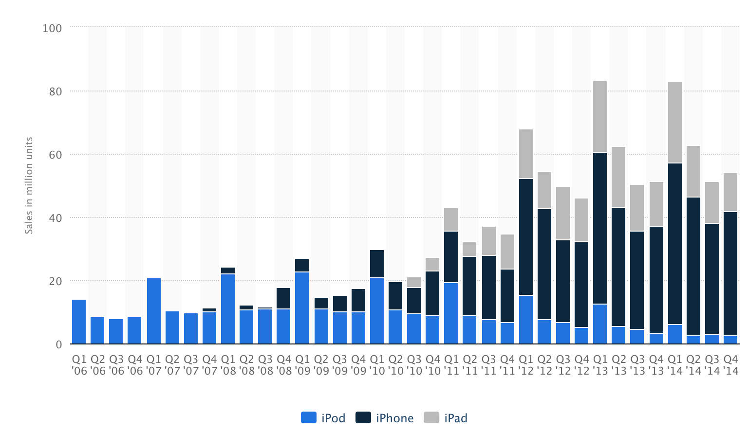 •_Apple__iPhone__iPad_and_iPod_sales_2009-2014___Statistic