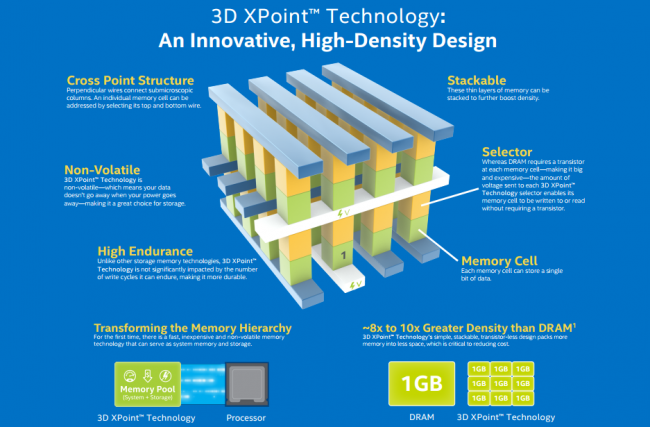 3D XPoint Intel