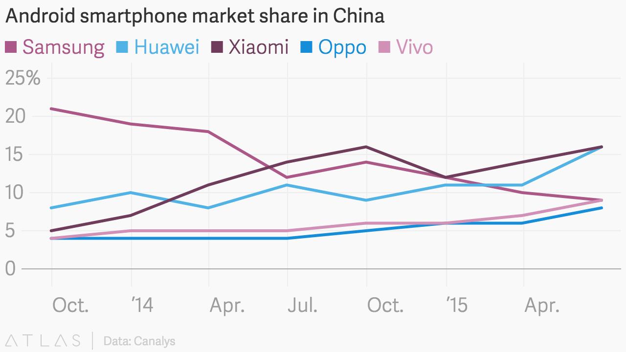 chiny-sprzedaz-smartfonow
