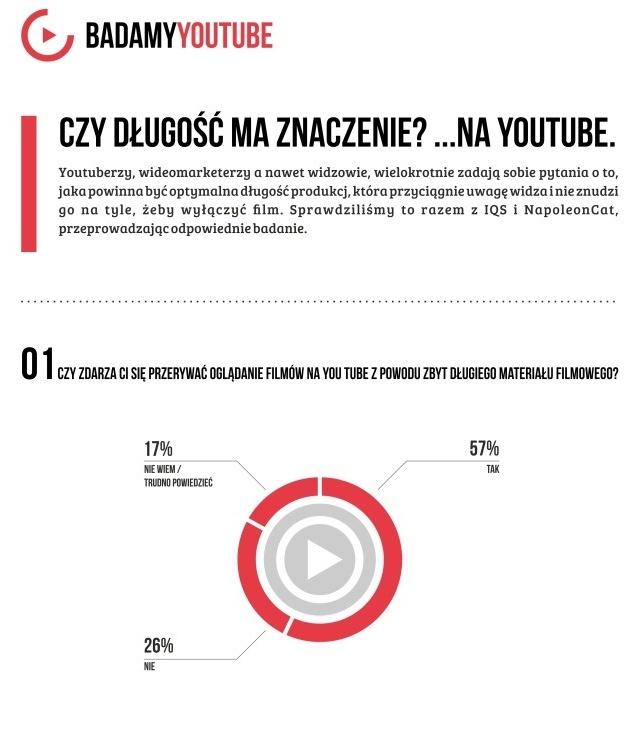 iqs-badamyyoutube-infografika