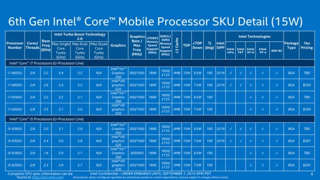 Intel Core U-1