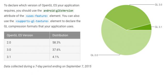 android-fragmentacja-wrzesien-2015-4