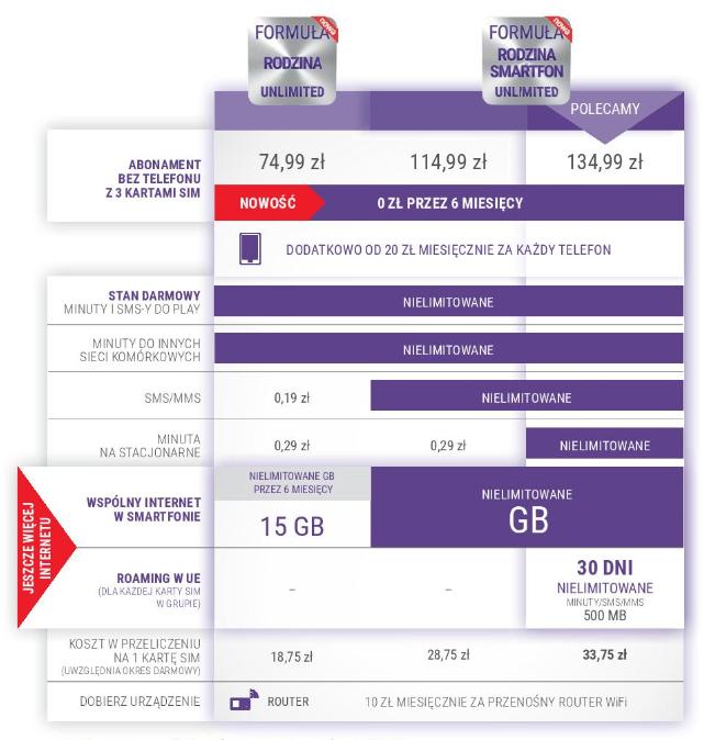 FORMUŁA-RODZINA-SMARTFON-UNLIMITED-tabela