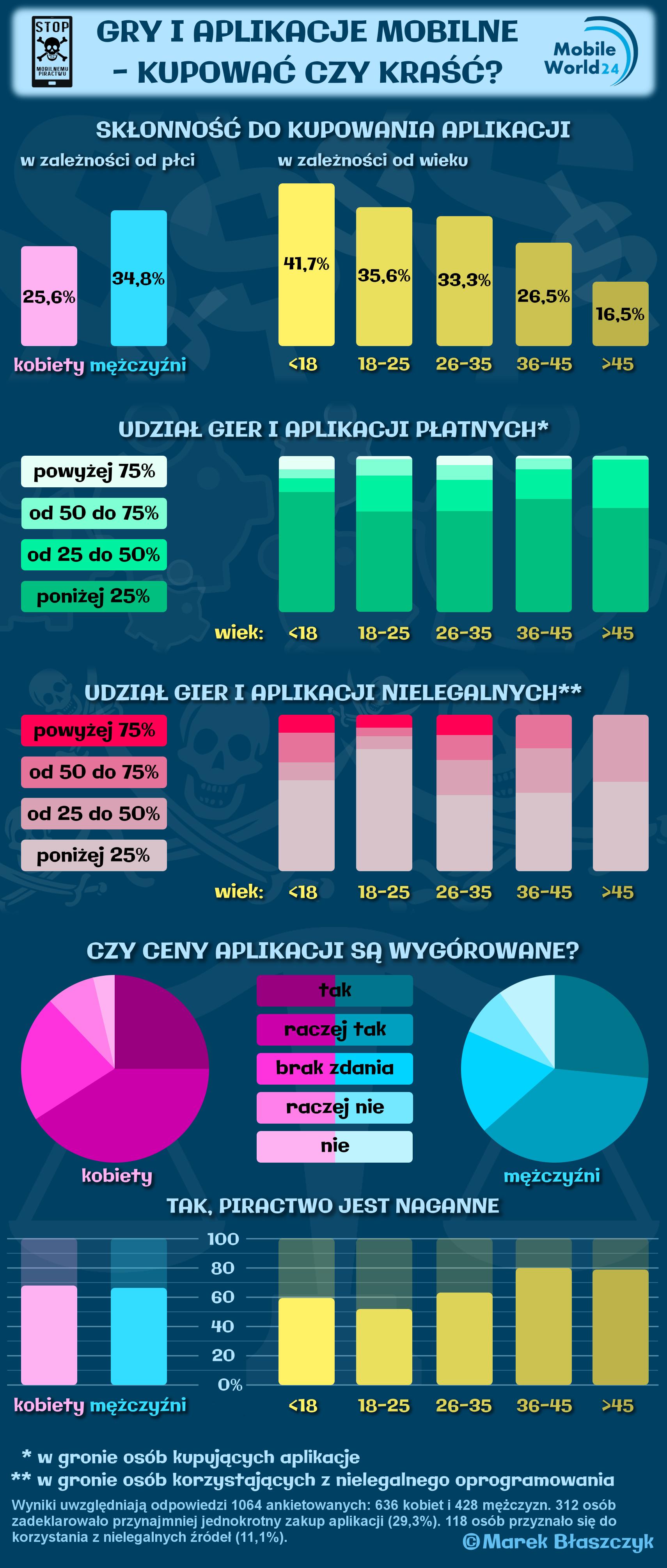 Infografika_piractwo_mobilne_2015